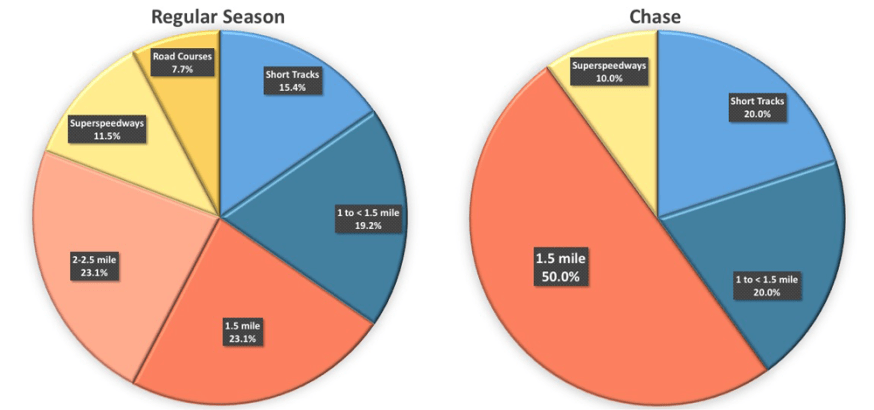 BSPEED_TrackTypes_ChaseandRegular_PieChart