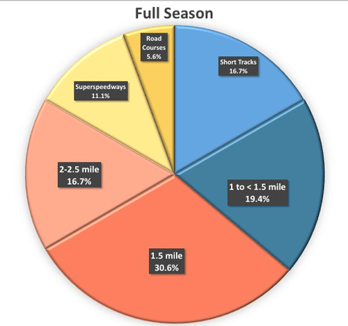 BSPEED_TrackTypes_FullSeason_PieChart2