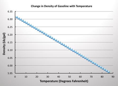 BSPEED_ChangeofGasolineDensitywithTemperature_Gasoline