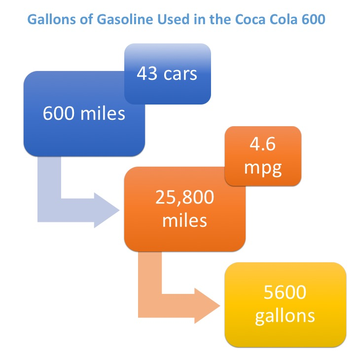 BSPEED_Infographic_GasforCocaCola6002