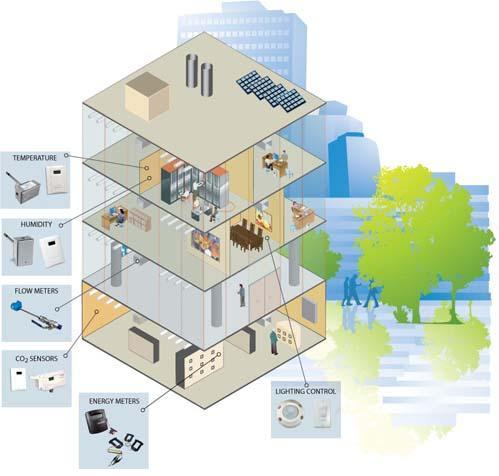 Building Automation / DDC Systems