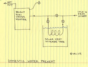 $2K Solar Space and Water: System Diagrams