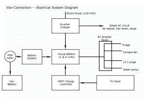 ProMaster DIY Camper Van Conversion  Electrical