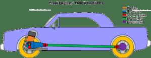 Car Powertrain Basics, HowTo & Design Tips ~ FREE!