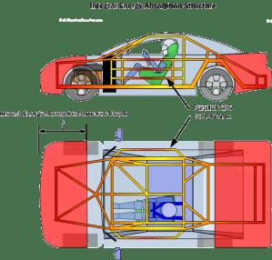 Car Safety Basics, HowTo & Design Tips ~ FREE!