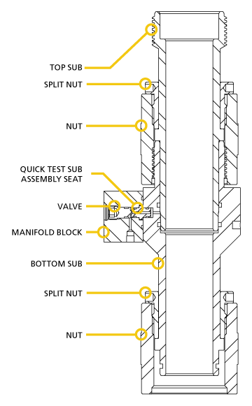 Quick Test Sub | Wireline Pressure Control Pressure Equipment