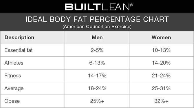 Image result for healthy body fat percentage men