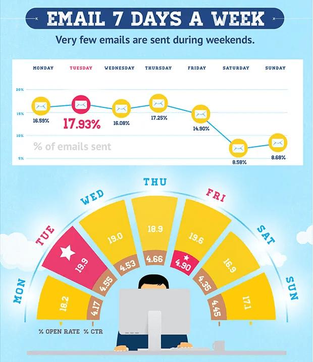 Beste dag van de week om nieuwbrief te verzenden volgens GetResponse
