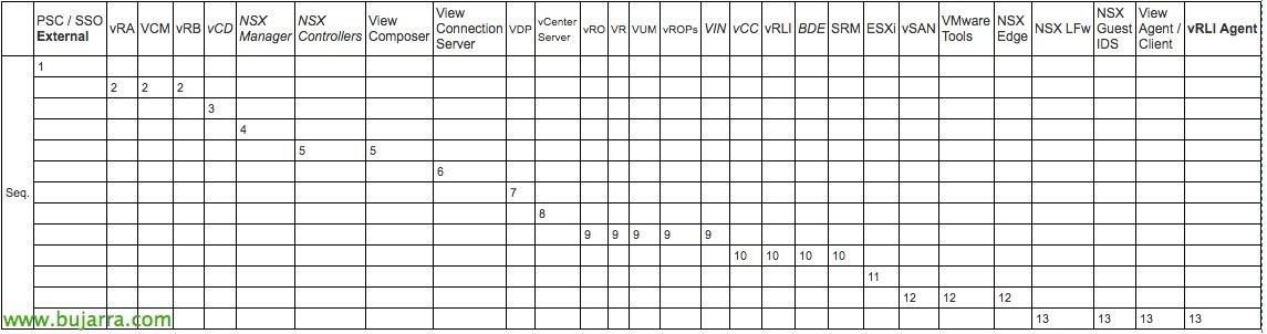 vsphere-6-5-order-upgrade-bujarra