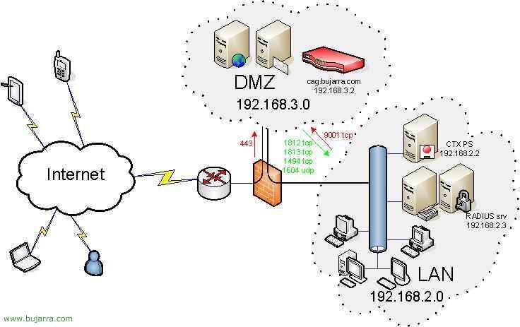 Conexión al Directorio Activo con Citrix Access Gateway usando RADIUS