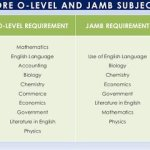 JAMB 2018/19 UTME Subject Combination for ALL Science Courses