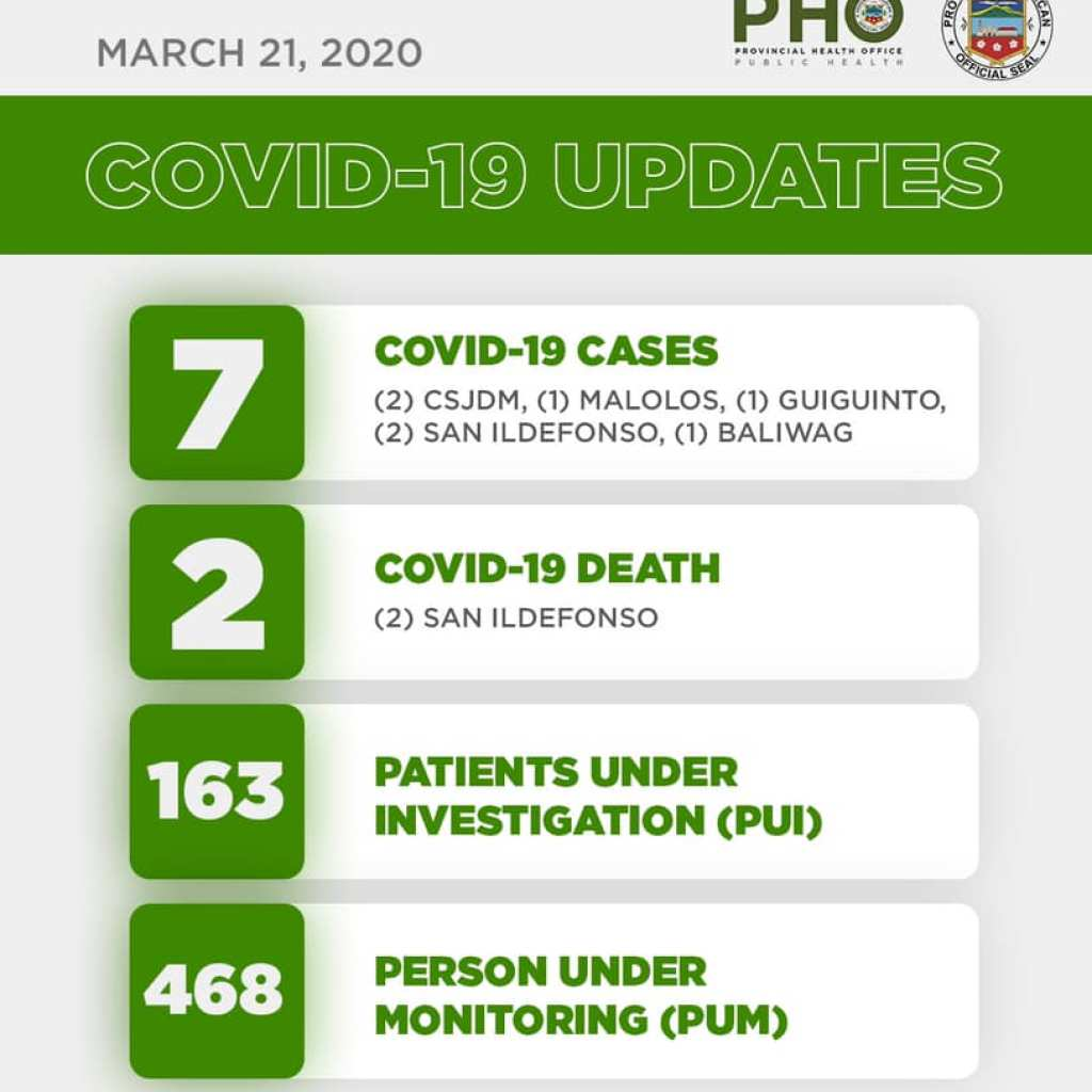 Bulacan COVID-19 Virus Journal Log Book (From First Case up to June 2020) 98