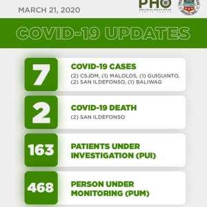 2nd Week Report: COVID-19 in Bulacan - Relief Goods 2