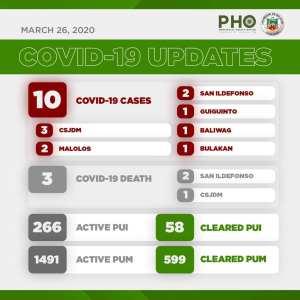 3rd Week Report: COVID-19 in Bulacan - Birthday 1