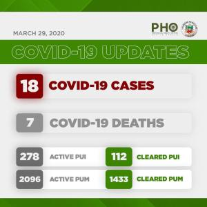 3rd Week Report: COVID-19 in Bulacan - Birthday 3