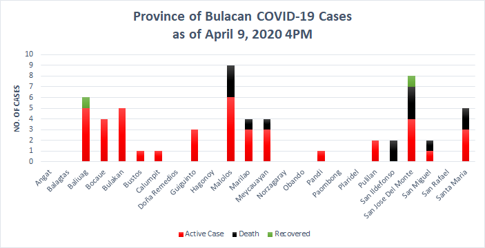 5th Week Report: COVID-19 in Bulacan – Health Workers 2