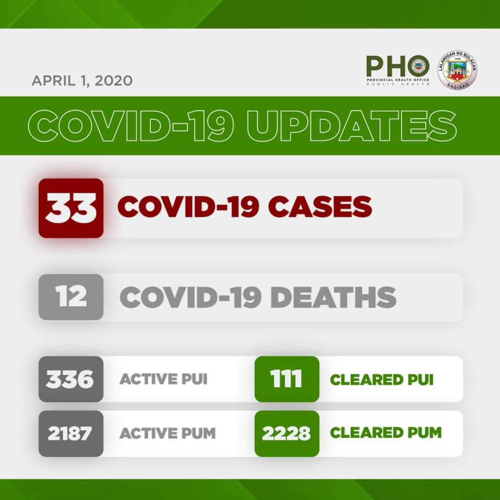 Bulacan COVID-19 Virus Journal Log Book (From First Case up to June 2020) 85