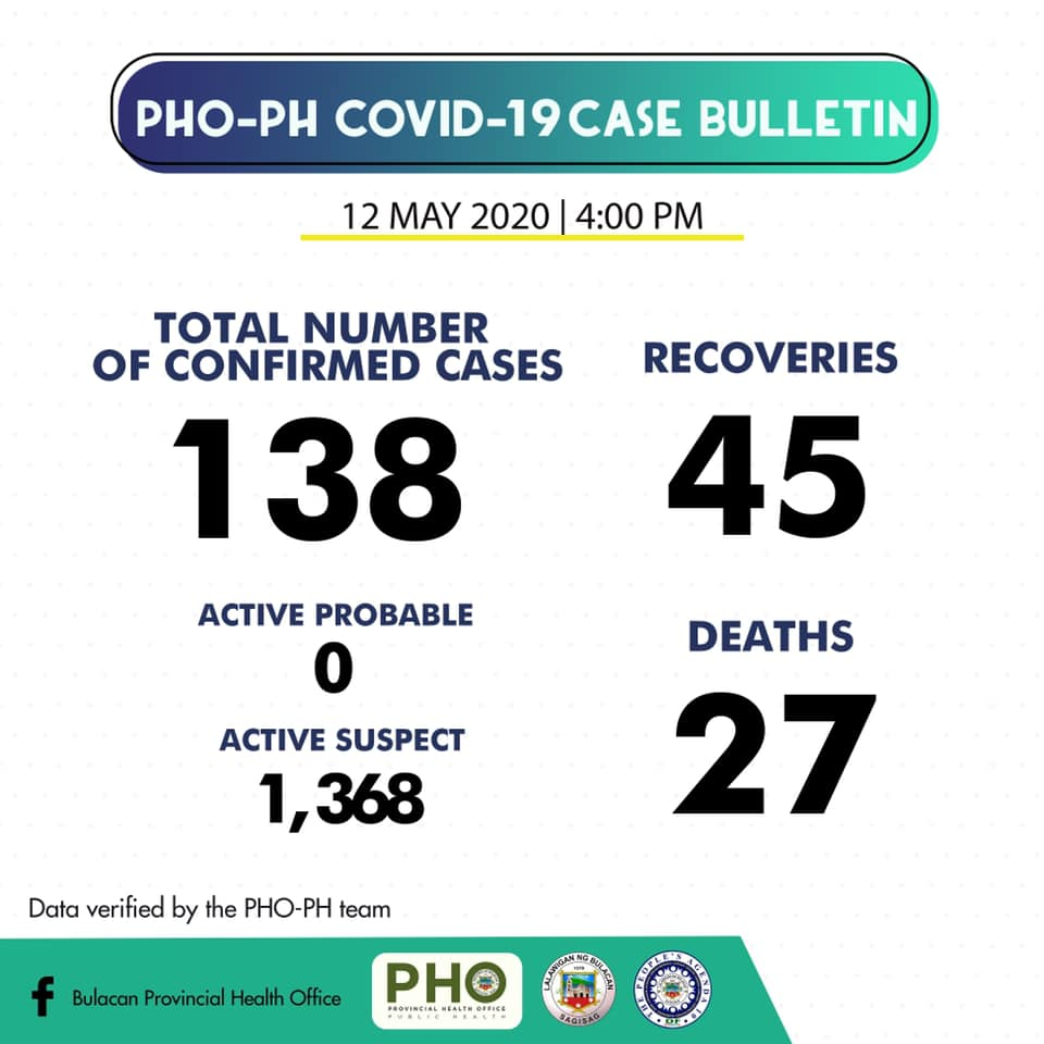 Bulacan COVID-19 Virus Journal Log Book (From First Case up to June 2020) 61