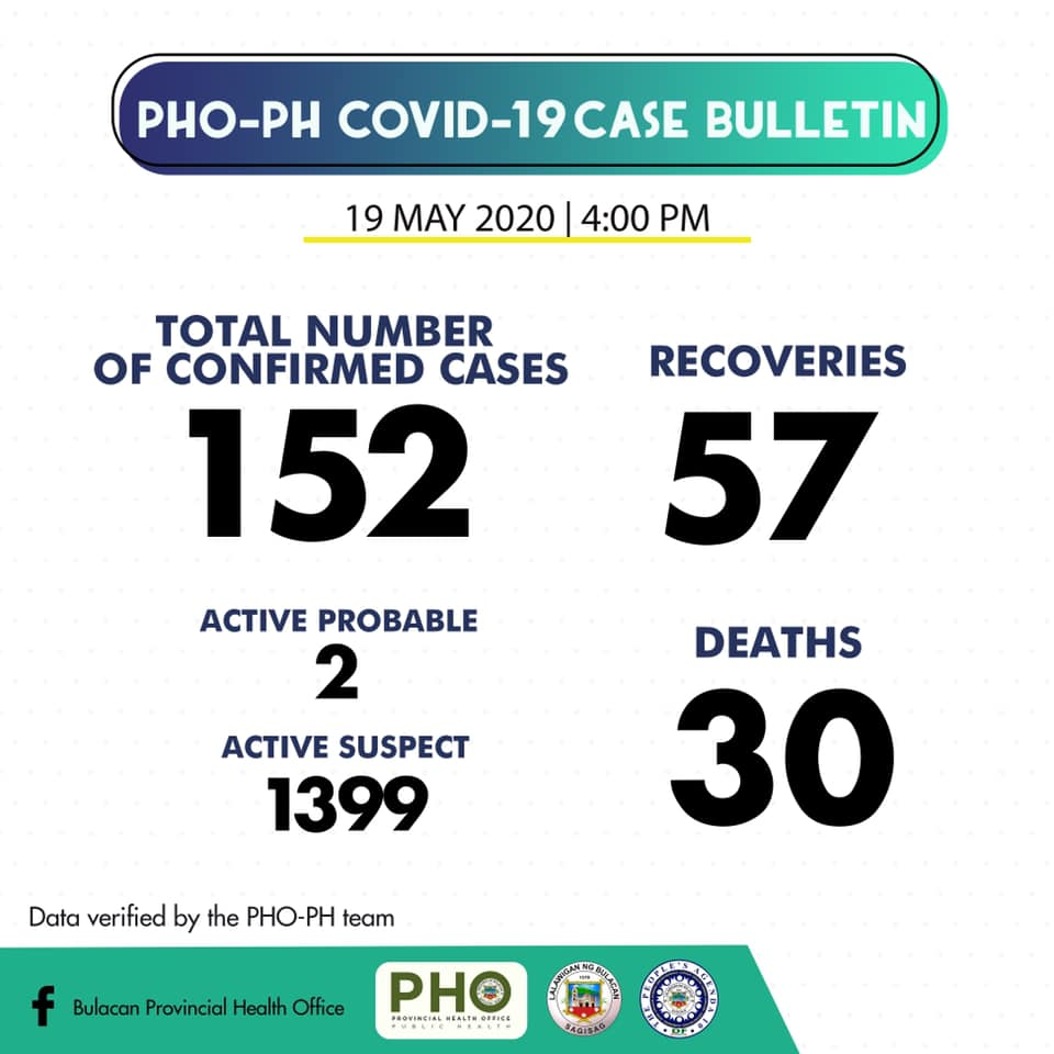 Bulacan COVID-19 Virus Journal Log Book (From First Case up to June 2020) 56