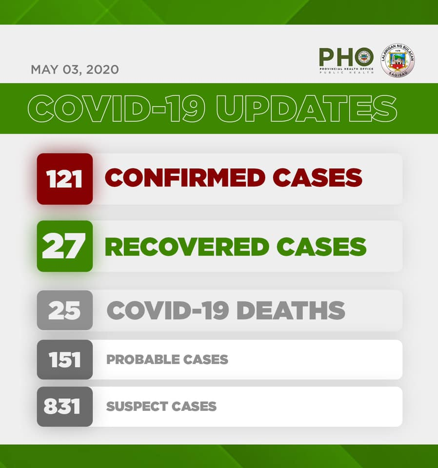Bulacan COVID-19 Virus Journal Log Book (From First Case up to June 2020) 66