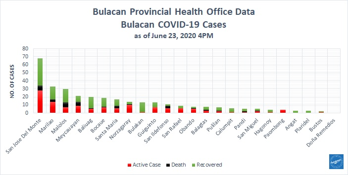 Bulacan COVID-19 Virus Journal Log Book (From First Case up to June 2020) 17