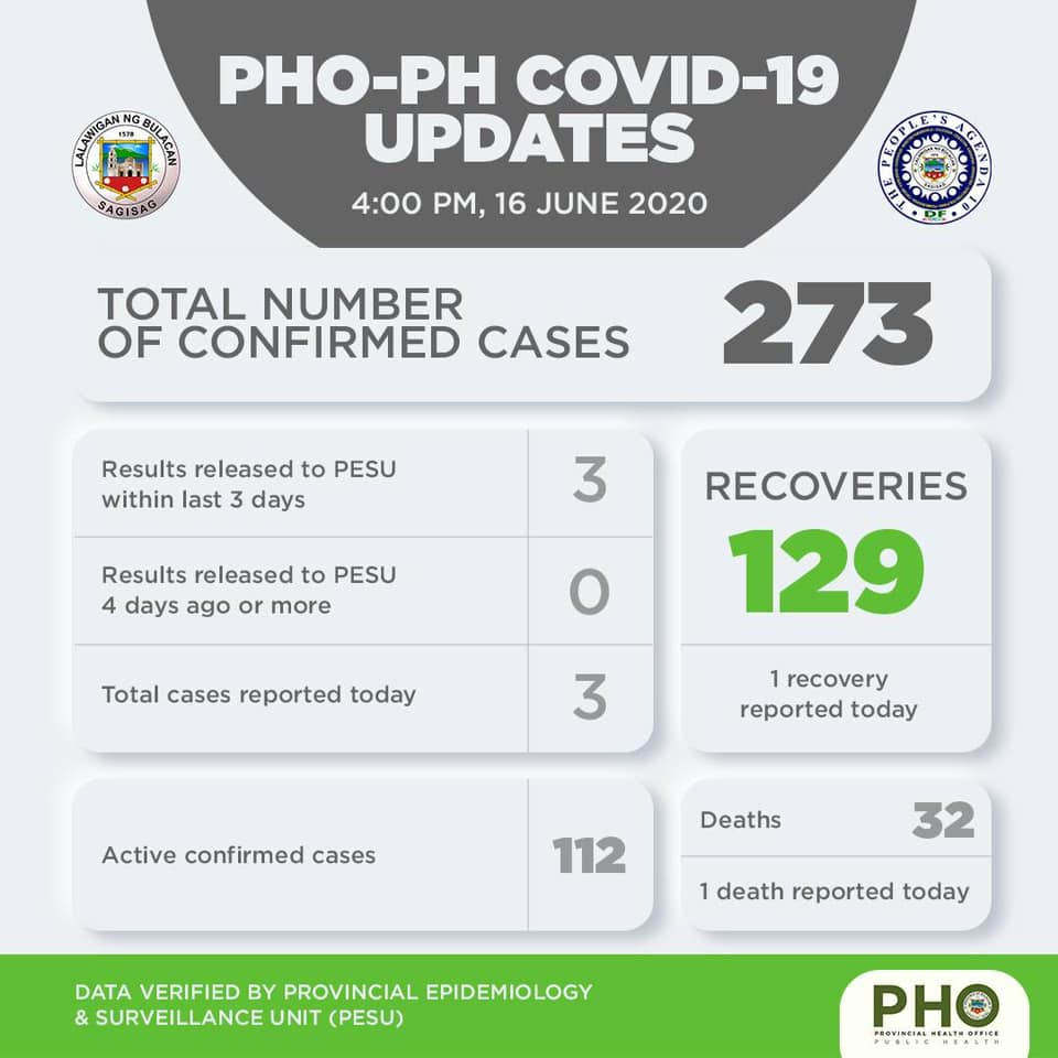 Bulacan COVID-19 Virus Journal Log Book (From First Case up to June 2020) 30