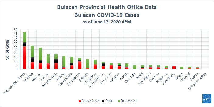 Bulacan COVID-19 Virus Journal Log Book (From First Case up to June 2020) 29