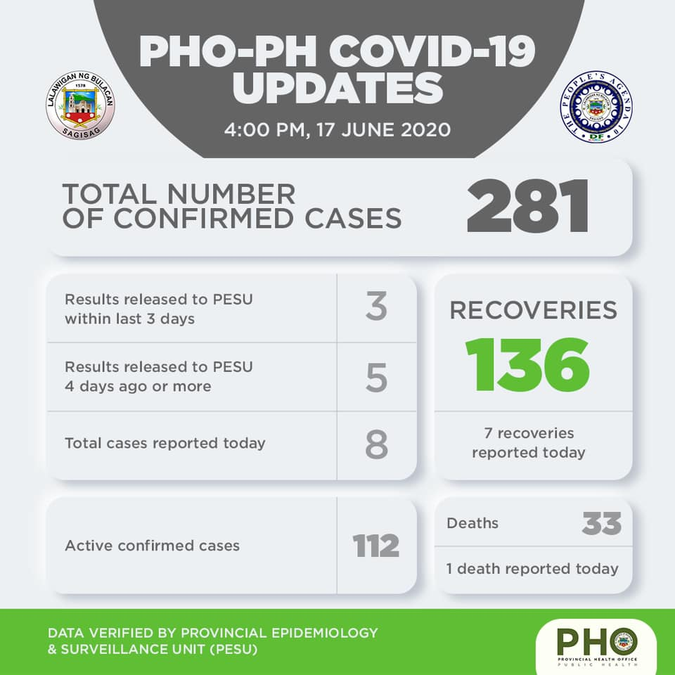 Bulacan COVID-19 Virus Journal Log Book (From First Case up to June 2020) 28