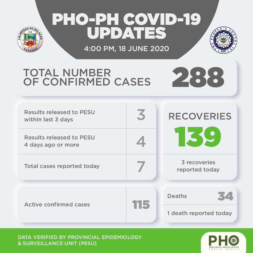 Bulacan COVID-19 Virus Journal Log Book (From First Case up to June 2020) 26