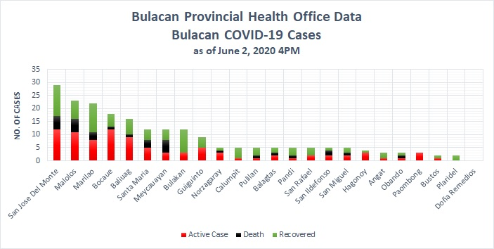 Bulacan COVID-19 Virus Journal Log Book (From First Case up to June 2020) 41