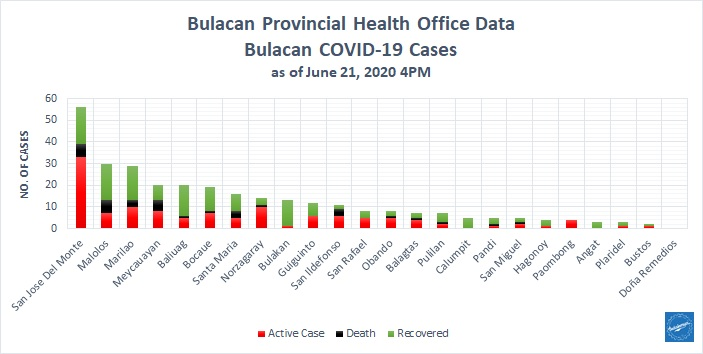 Bulacan COVID-19 Virus Journal Log Book (From First Case up to June 2020) 21