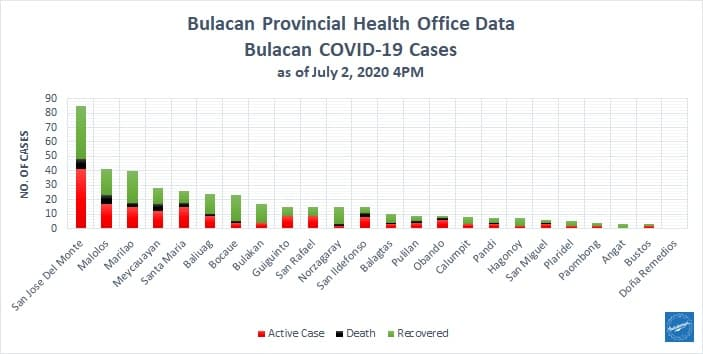 Bulacan COVID-19 Virus Journal Log Book (July to August 2020) 206