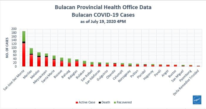 Bulacan COVID-19 Virus Journal Log Book (July to August 2020) 155