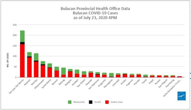 Bulacan COVID-19 Virus Journal Log Book (July to August 2020) 143