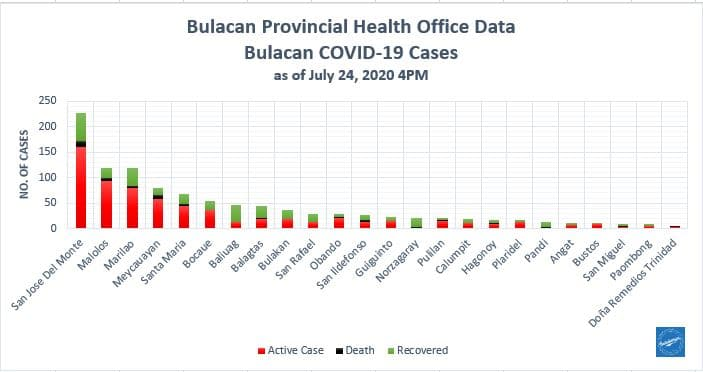 Bulacan COVID-19 Virus Journal Log Book (July to August 2020) 140