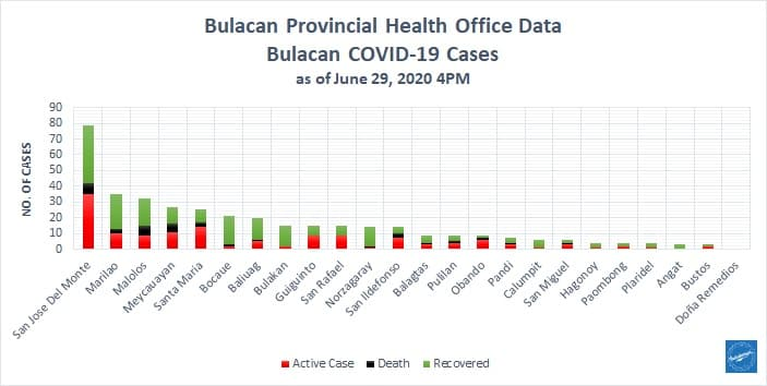 Bulacan COVID-19 Virus Journal Log Book (From First Case up to June 2020) 5