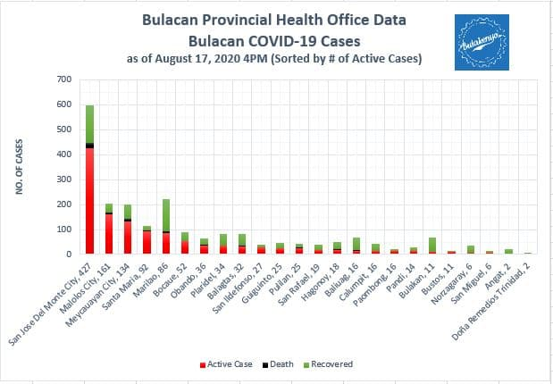 Bulacan COVID-19 Virus Journal Log Book (July to August 2020) 55