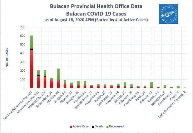 Bulacan COVID-19 Virus Journal Log Book (July to August 2020) 51