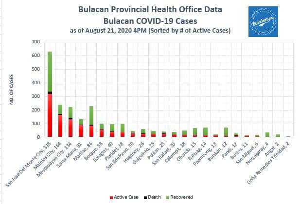 Bulacan COVID-19 Virus Journal Log Book (July to August 2020) 39
