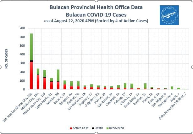 Bulacan COVID-19 Virus Journal Log Book (July to August 2020) 35