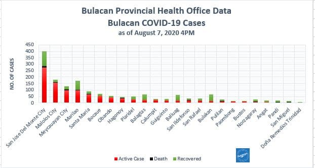 Bulacan COVID-19 Virus Journal Log Book (July to August 2020) 95
