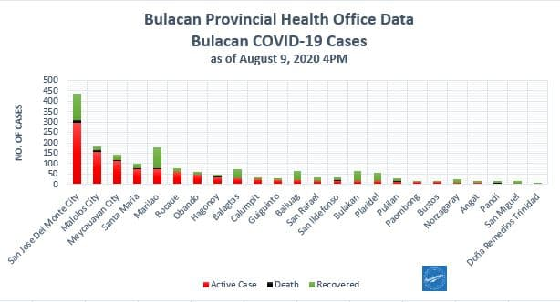 Bulacan COVID-19 Virus Journal Log Book (July to August 2020) 87