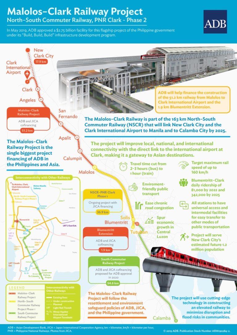 Malolos-Clark Railway Project