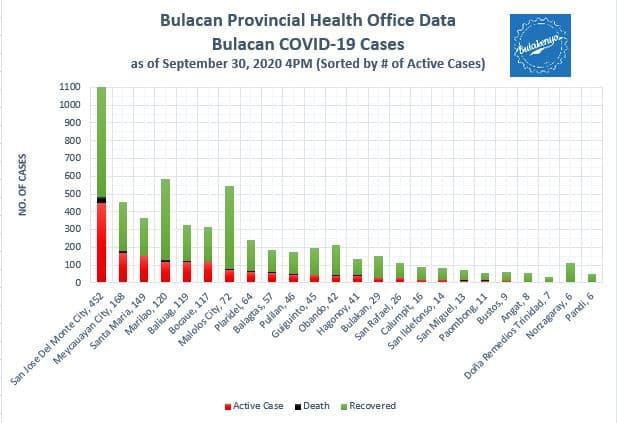 Latest Bulacan COVID-19 Virus Log Book (September 2020) 25