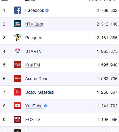 mart 2014 facebook medya istatistik
