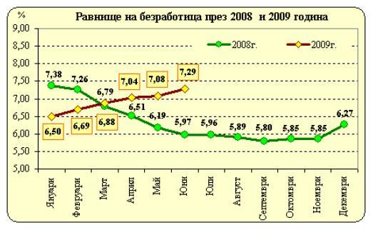 През юни 2009 г. равнището на безработица се запазва по-ниско от средното за страната в 8 области: София-град (1.70%), Бургаска (3.45%), Варненска (4.91%), Габровска (5.45%), Старозагорска (6.32%), Пловдивска (6.56%), Пернишка (7.20%) и Русенска (7.27%). В останалите 20 области равнището на безработица е над средното за страната и най-високите му стойности продължават да се отчитат в областите: Смолян (13.55%), Търговище (13.45%), Шумен (12.37%), Монтана (12.40%), Разград (11.48%), Силистра (11.37%) и Видин (11.11%). Източник: мънибг
