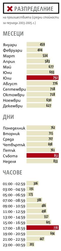 Таблица-статистика на в-к КАПИТАЛ за времето по което се случват катастрофите.