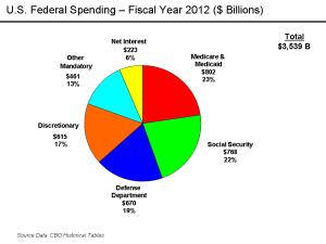 Конгресът на САЩ приема редица мерки за да ограничи разрастващия се бюджетен дефицит, като отменя или спира действието на закони. Очакванията от тези рестриктивни фискални мерки, в съчетание с планираното намаляване на федералните разходи, са за намаление на бюджетния дефицит. Принудителното спиране на работата на правителството на САЩ  е заради неприетия федерален бюджет за финансовата 2014 г.Битката за разходите е прелюдия към по-големия сблъсък за тавана на дълга на САЩ, който се очаква да бъде достигнат през октомври, отбелязва АП.