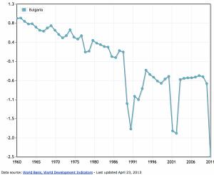 """България е на 1-во място по намаляване на населението, тъй като нямало друга държава в света с """"такива скокове за спад на раждаемостта"""". Най-много от родените през 2013 г. са софиянчетата и пловдивчанчетата. Проф. Петър Иванов съобщи, че през 1950 г. в България са били родени 182,000 деца, през 2009 г. - 81,000 деца, през 2011 г. - 71,000, а през 2013 г. - 61,000 деца. ГРАФИКА: http://www.indexmundi.com"""