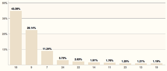 Резултати от гласуването извън страната при първоначално въведени 100% от протоколите Източник: ЦИК